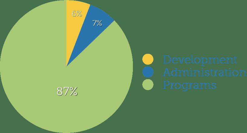 2020 Pie Chart